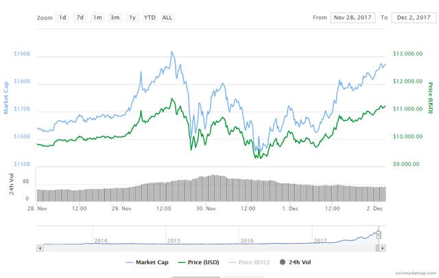 Bitcoin hồi phục gần như hoàn toàn sau cú rơi 20%
