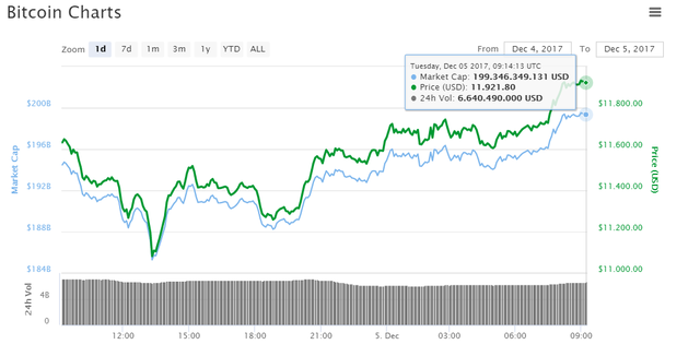 Bitcoin gần sát mốc 12.000 USD/đồng