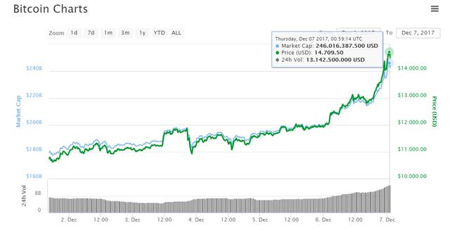 Giá bitcoin đang dần tiến đến mốc 15.000 USD lần đầu tiên trong lịch sử