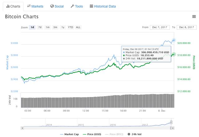 Biểu đồ giá bitcoin trong 24 giờ qua