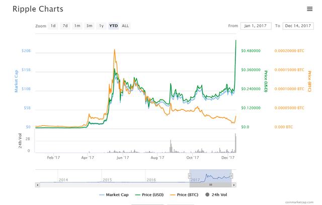 Biến động giá ripple kể từ đầu năm đến nay.