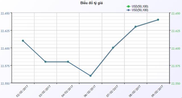 Diễn biến giá USD mua vào tại ACB trong những ngày gần đây.