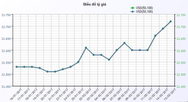 Giá USD mua vào tại ngân hàng ACB trong 1 tháng qua. Nguồn: ACB.