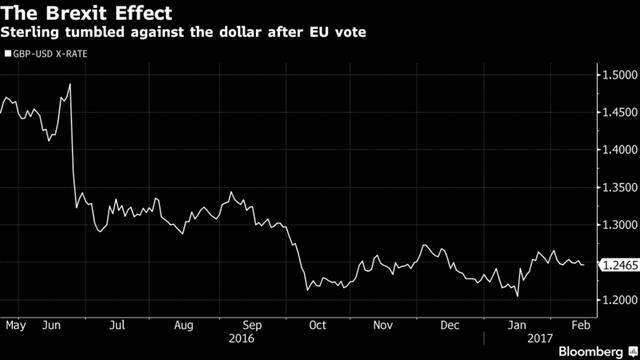 Đồng bảng Anh trượt giá so với USD sau khi người dân Anh chọn Brexit.