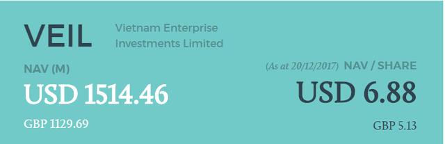 Tài sản của quỹ lớn nhất thuộc quản lý của Dragon Capital đã vượt 1,5 tỷ USD