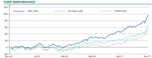 Danh mục của VEIL đang vượt trội so với thị trường