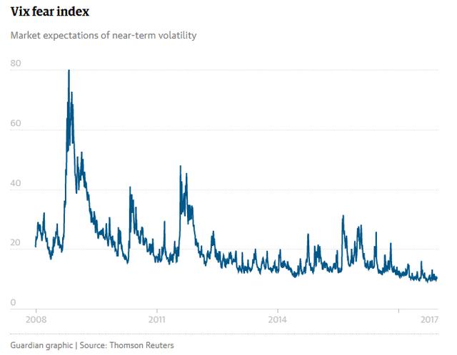 Trong khi chỉ số VIX đo mức độ sợ hãi của nhà đầu tư giảm xuống mức thấp kỷ lục. Nguồn số liệu: Reuters, Đồ họa: The Guardian.