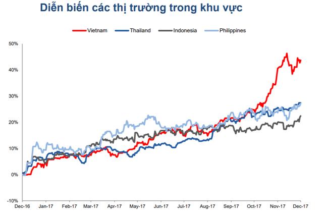 TTCK Việt Nam tăng mạnh nhất khu vực (nguồn: VCSC)