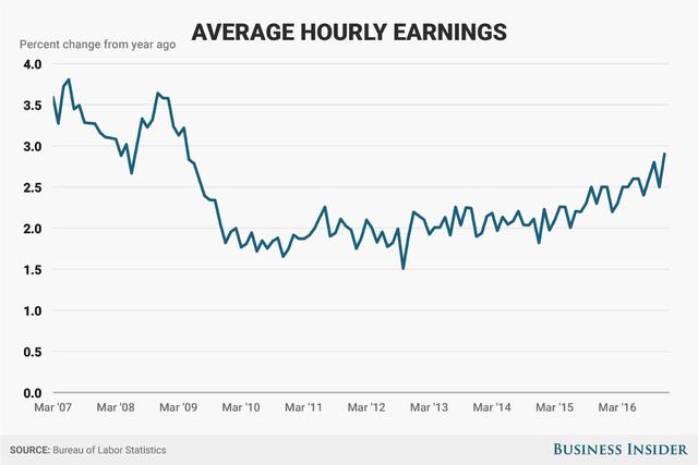 Tốc độ tăng trưởng lương đã hồi phục tuy nhiên vẫn chưa thể khôi phục hoàn toàn so với trước khi khủng hoảng.