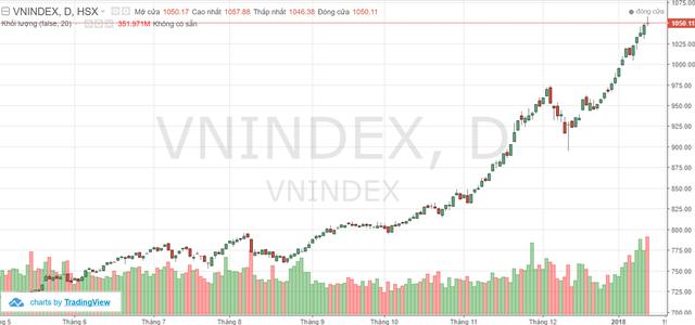 """Tuần 15-19/1: Dòng tiền """"cuồn cuộn"""" vào thị trường, VnIndex tiếp tục chinh phục đỉnh cao mới? - Ảnh 1."""