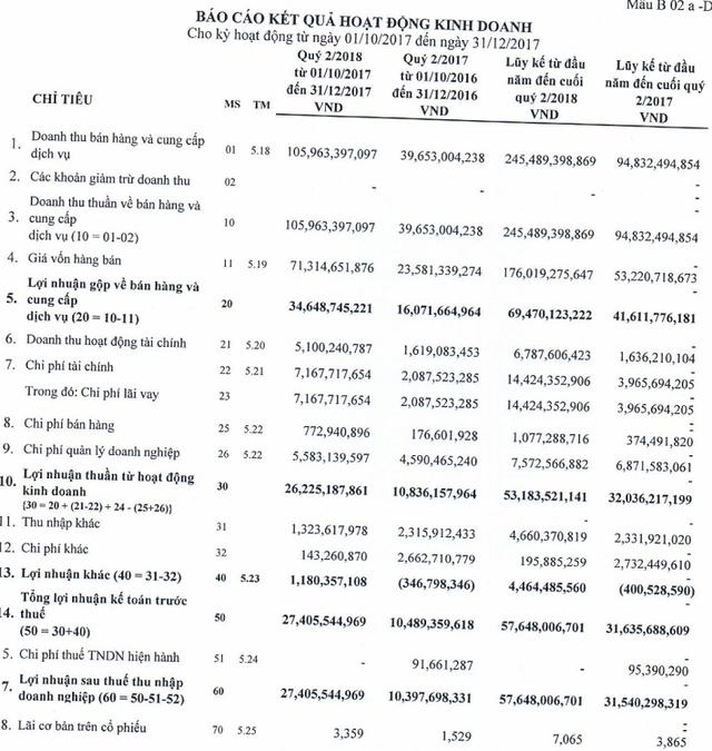 Mía đường Sơn La (SLS) báo lãi gần 58 tỷ đồng sau 2 quý, hoàn thành vượt kế hoạch niên độ tài chính 2017 – 2018 - Ảnh 1.