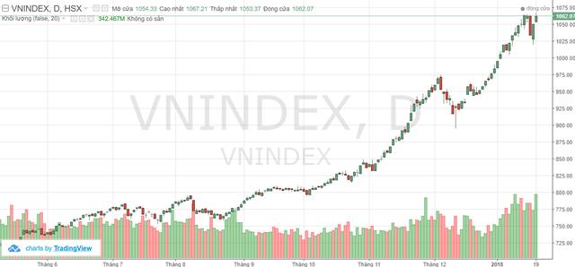 Tuần 22-26/1: Dòng tiền ngoại cùng hiệu ứng KQKD sẽ tiếp tục nâng đỡ thị trường? - Ảnh 1.