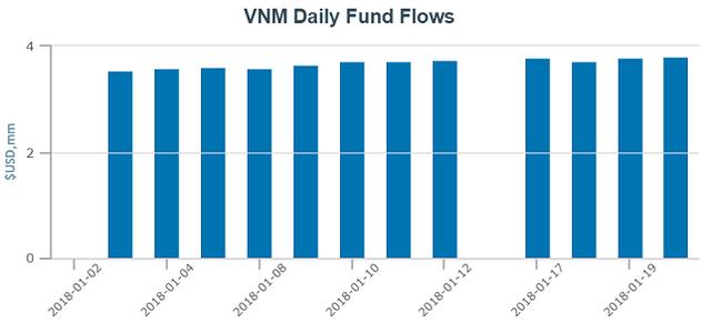 VnIndex chuẩn bị vượt đỉnh 2007, Quỹ ETF nội bất ngờ thu hút vốn lớn hơn V.N.M ETF và FTSE Vietnam ETF cộng lại - Ảnh 3.