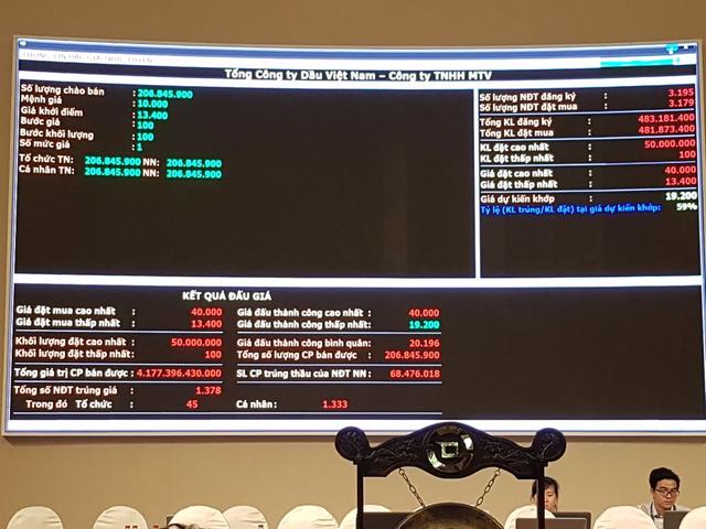 Đấu giá PV Oil: Trả gia dưới 19.200 đồng đi về tay trắng - Ảnh 2.