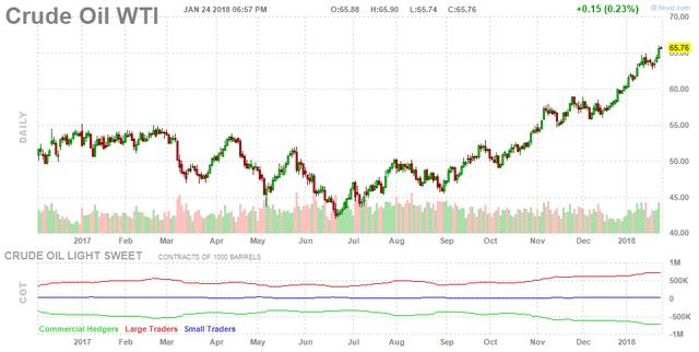 Giá dầu thô tăng mạnh vượt mốc 70 USD/thùng - Ảnh 1.