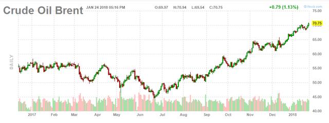Giá dầu thô tăng mạnh vượt mốc 70 USD/thùng - Ảnh 2.