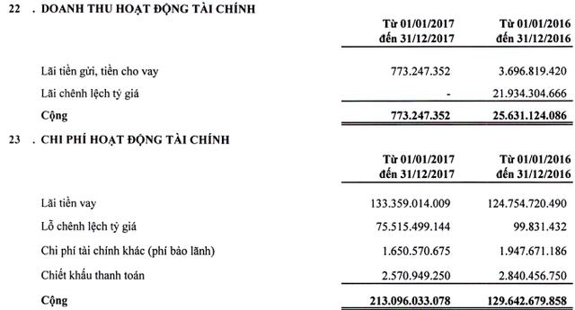 Xi măng Vicem Bút Sơn (BTS): Ảnh hưởng lớn từ tỷ giá, năm 2017 lãi trước thuế vỏn vẹn 5 tỷ đồng - Ảnh 1.