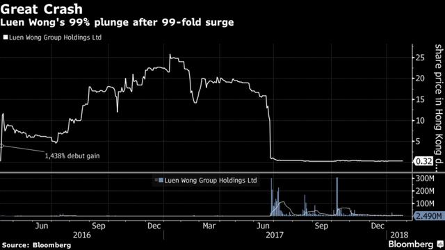 Đây là lý do khiến những cổ phiếu tăng giá 2.000% phiên IPO biến mất khỏi Hồng Kông - Ảnh 1.