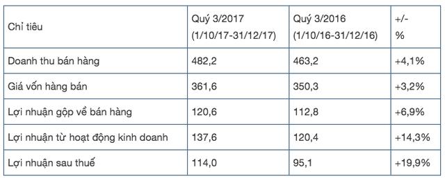 TCH: LNST quý 3 niên độ tài chính 2017 tăng 20% so với cùng kỳ, 9 tháng đạt 370 tỷ đồng - Ảnh 1.