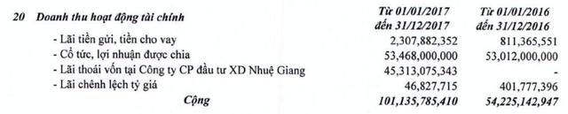 Ghi nhận lợi nhuận từ hoạt động thoái vốn, Xuân Hòa (XHC) bất ngờ báo lãi trên trăm tỷ đồng năm 2017 - Ảnh 1.