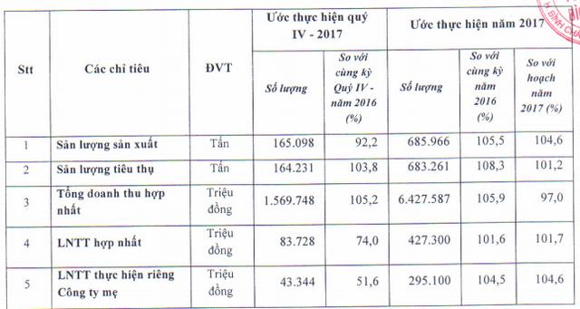 Phân bón Bình Điền (BFC): LNTT năm 2017 khoảng 427 tỷ đồng, kế hoạch quý 1/2018 ước đạt trên 1.100 tỷ đồng doanh thu - Ảnh 1.