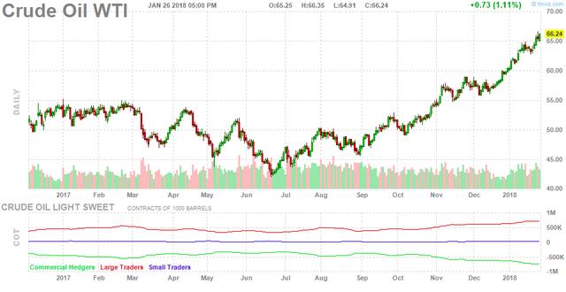 Giá dầu thô lên ngưỡng cao nhất hơn 3 năm - Ảnh 1.