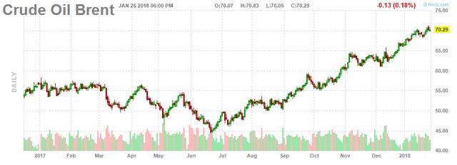 Giá dầu thô lên ngưỡng cao nhất hơn 3 năm - Ảnh 2.