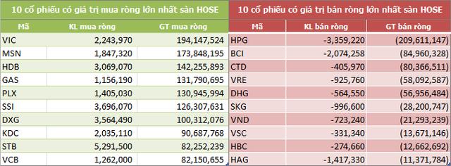 Tuần từ 22-26/1: Khối ngoại trên HOSE vẫn mua ròng 1.731 tỷ đồng - Ảnh 2.