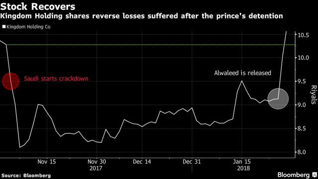 Hoàng tử tỷ phú thoát vòng lao lý, cổ phiếu công ty Ả rập bứt phá mạnh mẽ - Ảnh 1.