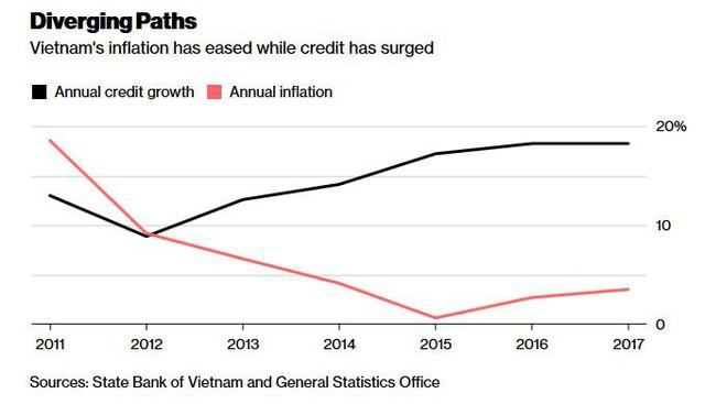 Moodys cảnh báo Việt Nam không nên tiếp tục nới lỏng chính sách tiền tệ - Ảnh 1.