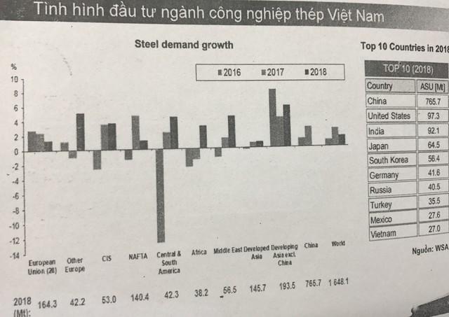 90% lượng thép Trung Quốc xuất khẩu sang Mỹ đội lốt thép Việt Nam là sai lệch - Ảnh 3.