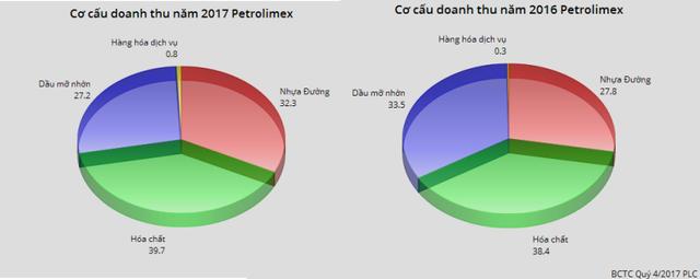 Doanh thu từ mảng nhựa đường tăng mạnh, PLC vẫn mới chỉ hoàn thành 71% chỉ tiêu lợi nhuận cả năm - Ảnh 1.
