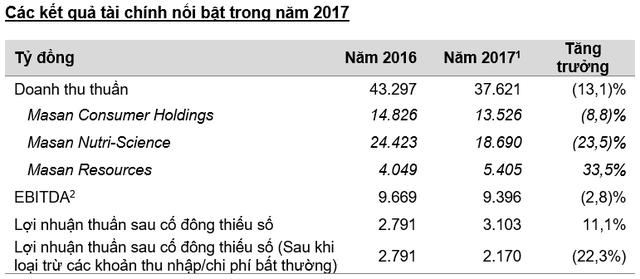 Masan Group (MSN): Lãi bán trái phiếu Techcombank hơn 930 tỷ đồng, cả năm 2017 lãi ròng 3.100 tỷ - Ảnh 2.