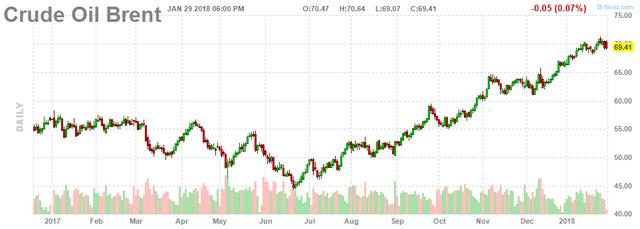 Giá dầu xuống dưới 70 USD/thùng do USD phục hồi - Ảnh 2.
