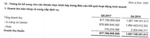 Xi măng Bỉm Sơn (BCC): Quý 4 lãi 56 tỷ giúp cả năm chỉ còn lỗ gần 5 tỷ - Ảnh 1.