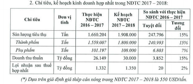 Hoa Sen Group (HSG): Quý 1 niên độ 2017-2018 lãi sau thuế hơn 333 tỷ đồng, giảm 24% so với cùng kỳ - Ảnh 2.