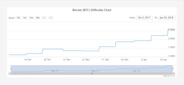 Đào Bitcoin tại Việt Nam có dễ kiếm lãi? - Ảnh 2.