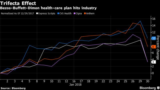 Amazon, Berkshire và JPMorgan sẽ cùng nhau mở công ty dược phẩm để giảm giá thuốc cho người lao động Mỹ - Ảnh 1.