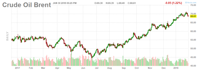 Giá dầu tiếp tục giảm mạnh do khả năng Mỹ tăng sản lượng - Ảnh 2.