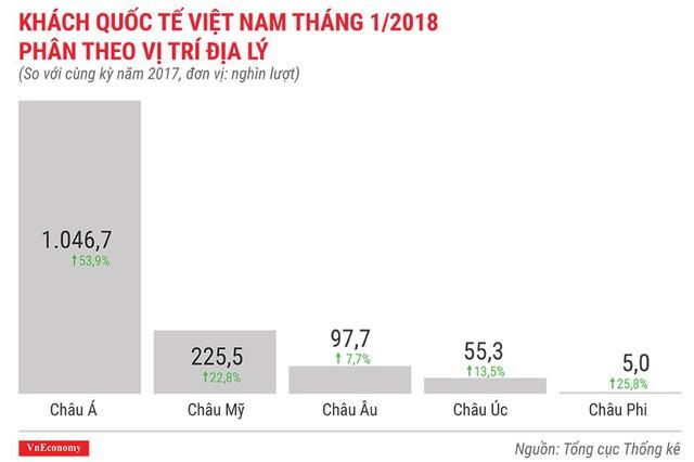 Kinh tế Việt Nam tháng 1/2018 qua những con số - Ảnh 13.