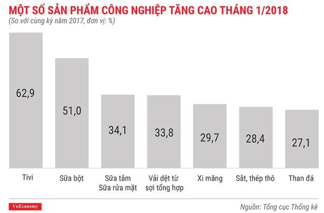 Kinh tế Việt Nam tháng 1/2018 qua những con số - Ảnh 6.