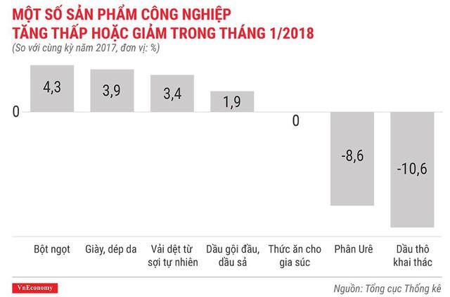 Kinh tế Việt Nam tháng 1/2018 qua những con số - Ảnh 7.