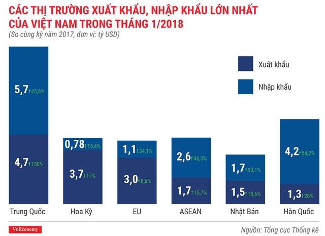 Kinh tế Việt Nam tháng 1/2018 qua những con số - Ảnh 8.