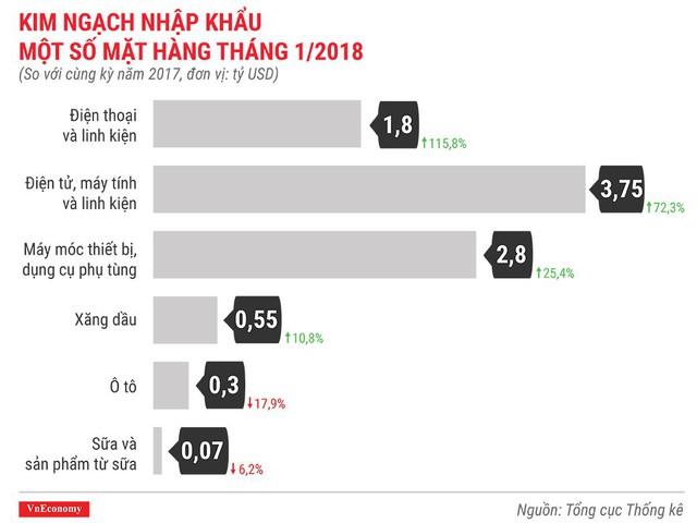 Kinh tế Việt Nam tháng 1/2018 qua những con số - Ảnh 10.