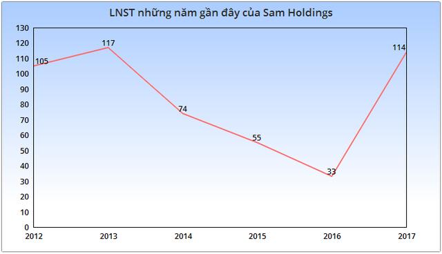 Ghi nhận đột biến từ doanh thu tài chính, Sam Holdings của Shark Vương lãi cao nhất 4 năm - Ảnh 2.