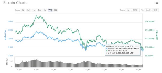 Một ngày buồn của thị trường: Bitcoin trở về mức giá 9xxx USD, 20 đồng tiền khác cũng chìm trong sắc đỏ - Ảnh 1.