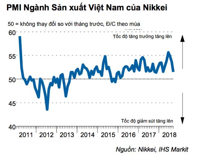 Nikkei: Sức khoẻ ngành sản xuất Việt Nam bất ngờ sụt giảm - Ảnh 1.