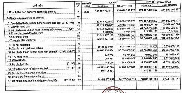 Thủy điện Bắc Hà (BHA): Quý 3 lãi 84 tỷ đồng giúp xóa lỗ lũy kế - Ảnh 1.