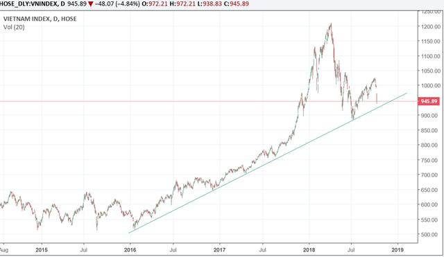 """Xu hướng Uptrend của thị trường đang gần kết thúc, hồi phục là cơ hội """"thoát hàng""""? - Ảnh 1."""