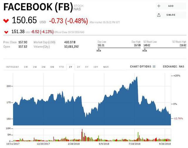 Ngày thứ 4 đen tối - Các công ty công nghệ hàng đầu thế giới đánh mất 172 tỷ USD giá trị thị trường - Ảnh 1.